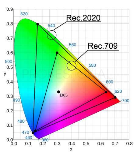 Espacio de color Rec