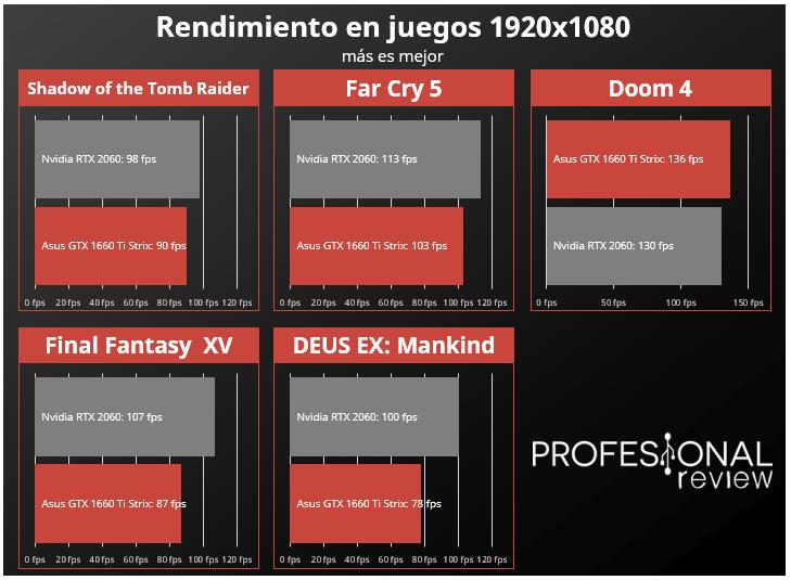 Nvidia GTX 1660 Ti vs RTX 2060 rendimiento en juegos