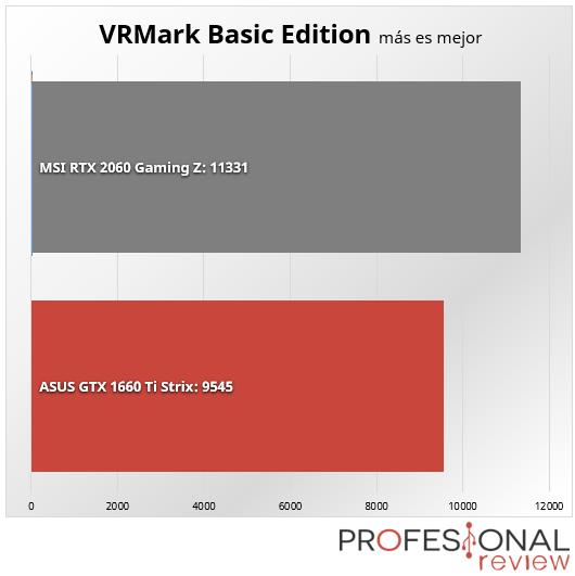 Nvidia GTX 1660 Ti vs RTX 2060 bechmark