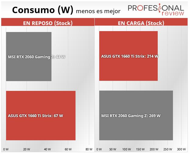 Nvidia GTX 1660 Ti vs RTX 2060 consumo