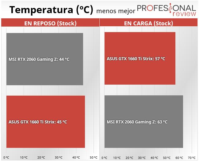 Nvidia GTX 1660 Ti vs RTX 2060 temperatura