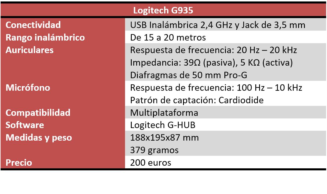 Logitech G935 Características