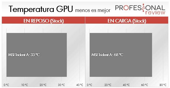 MSI Trident A temperatura GPU