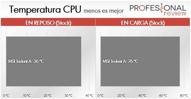 MSI Trident A temperatura CPU