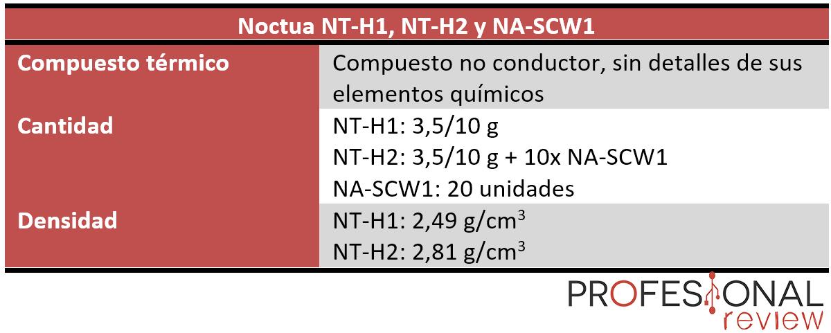 Noctua NT-H2 características