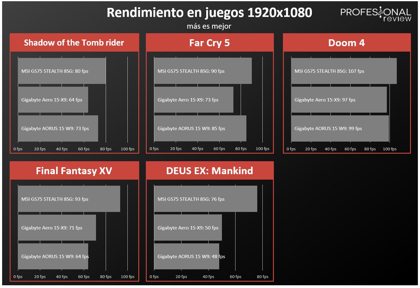 ▷ Nvidia RTX 2060 Max-Q vs RTX 2070 Max-Q vs RTX 2080 Max-Q