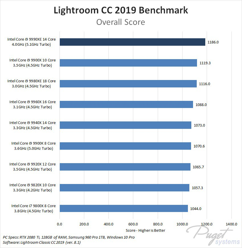 Resultados del benchmark para el procesador i9-9990XE 2