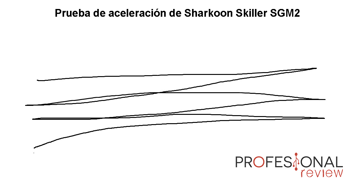 Sharkoon Skiller SGM2 Review