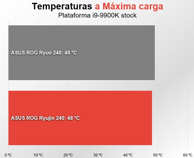 Asus ROG Ryujin 240 temperatura full