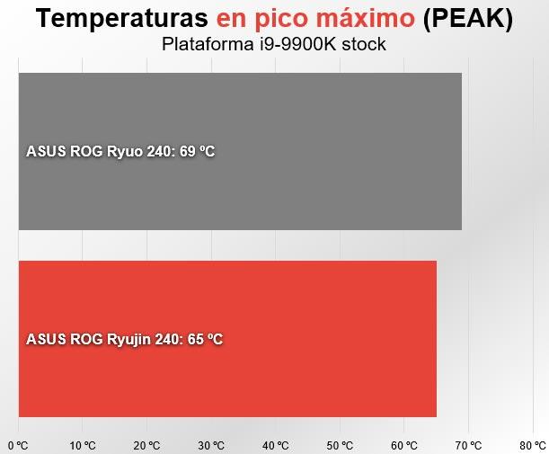Asus ROG Ryujin 240 temperatura pico máximo