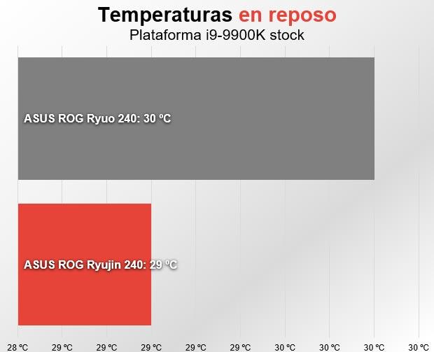 Asus ROG Ryujin 240 temperatura reposo
