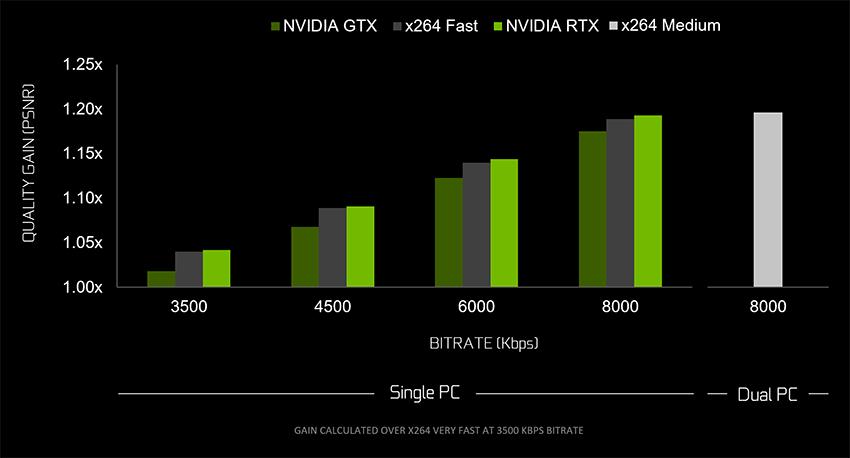 OBS optimizado para GeForce RTX,