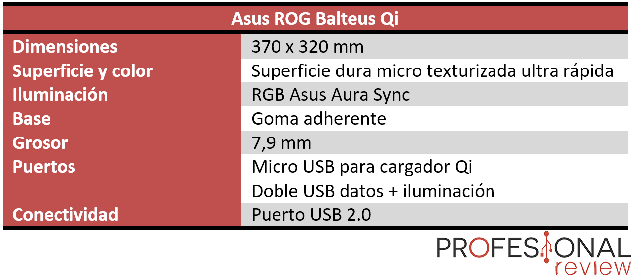 Asus ROG Balteus Qi Review