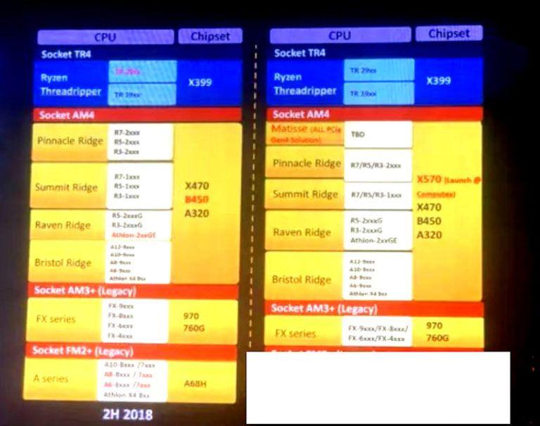 Estas son las próximas placas base ASUS X570 para Ryzen 3000