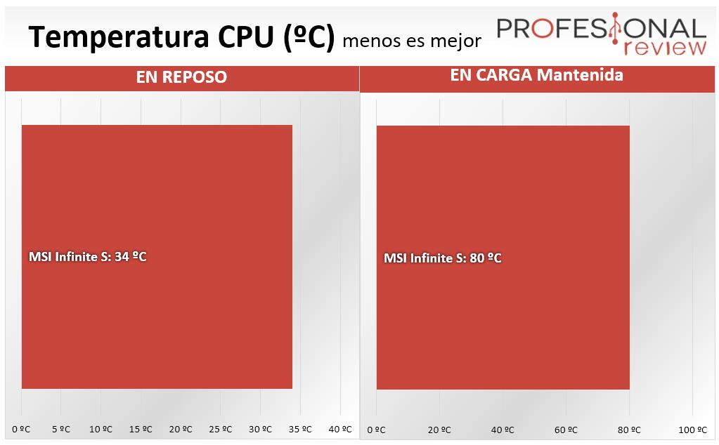 MSI Infinite S temperatura CPU