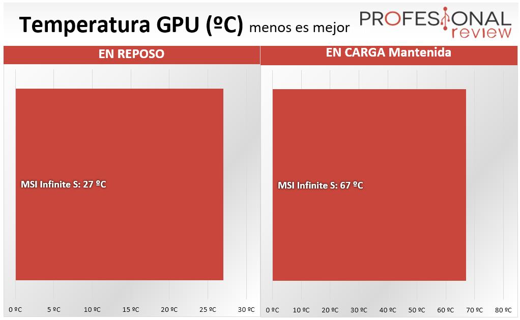 MSI Infinite S temperatura GPU