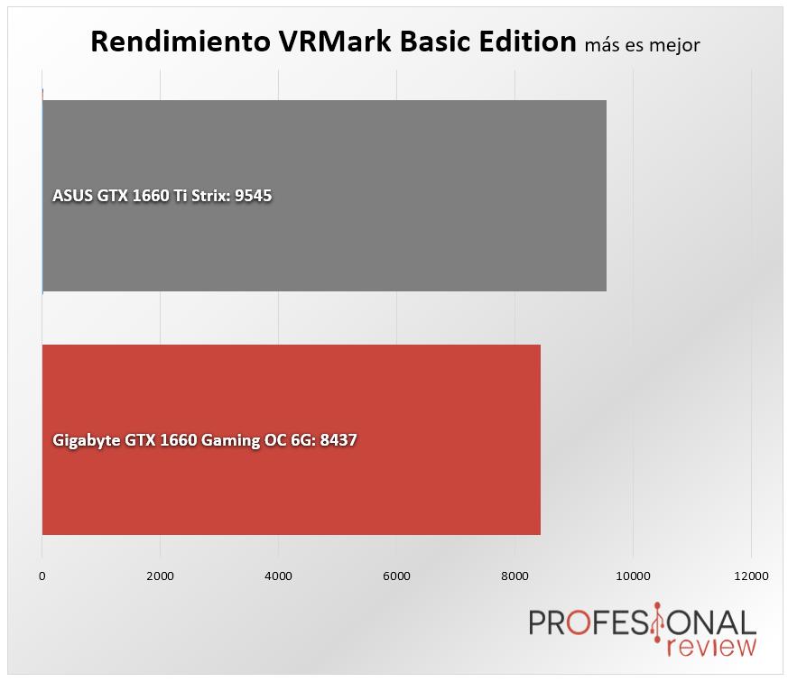 Nvidia GTX 1660 vs GTX 1660 Ti