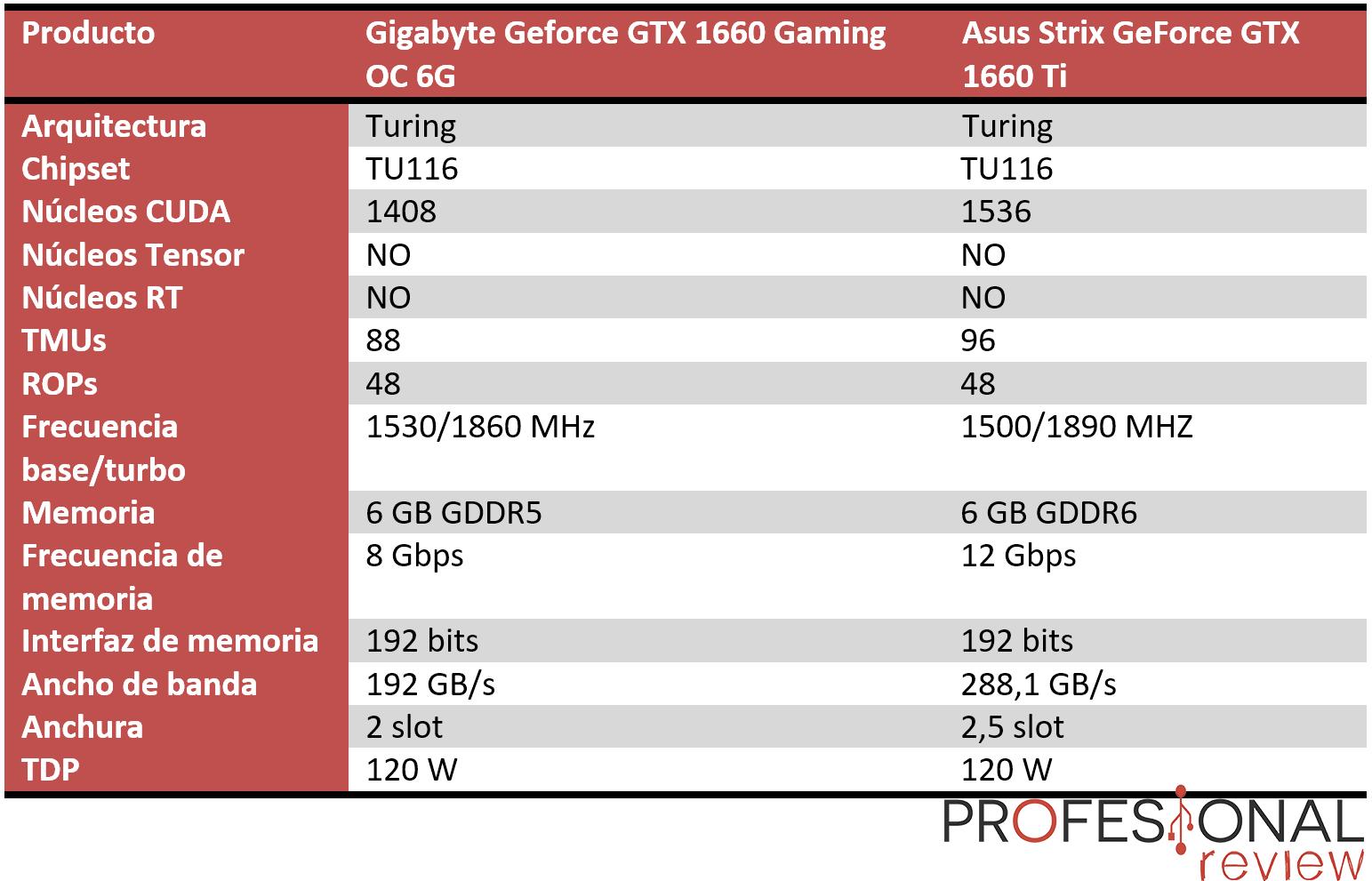 Nvidia GTX 1660 vs GTX 1660 Ti specs