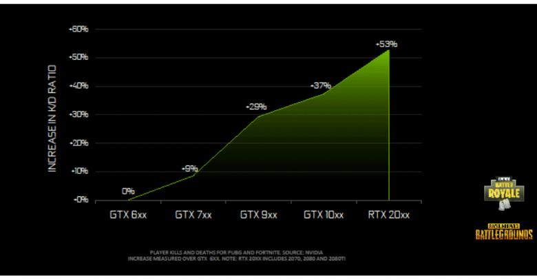 Photo of Nvidia ha medido la relación entre las GPUs y el ratio Kills/Death en juegos Battle Royale