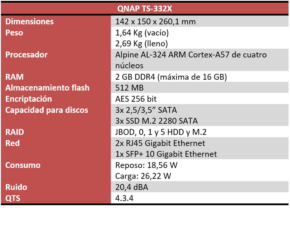 QNAP TS-332X características