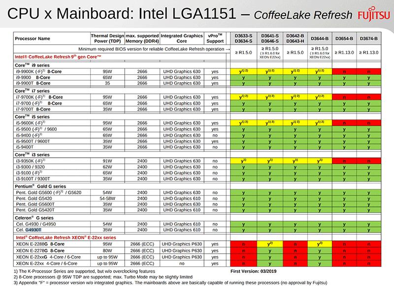 Intel 9ª generación