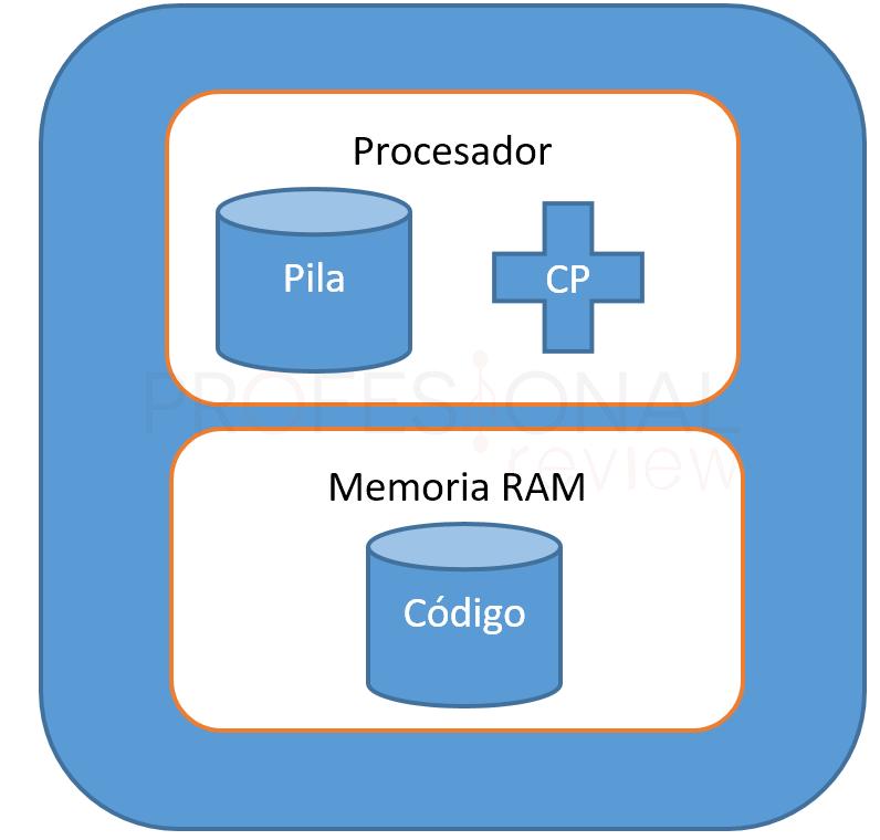 Hilos de un procesador