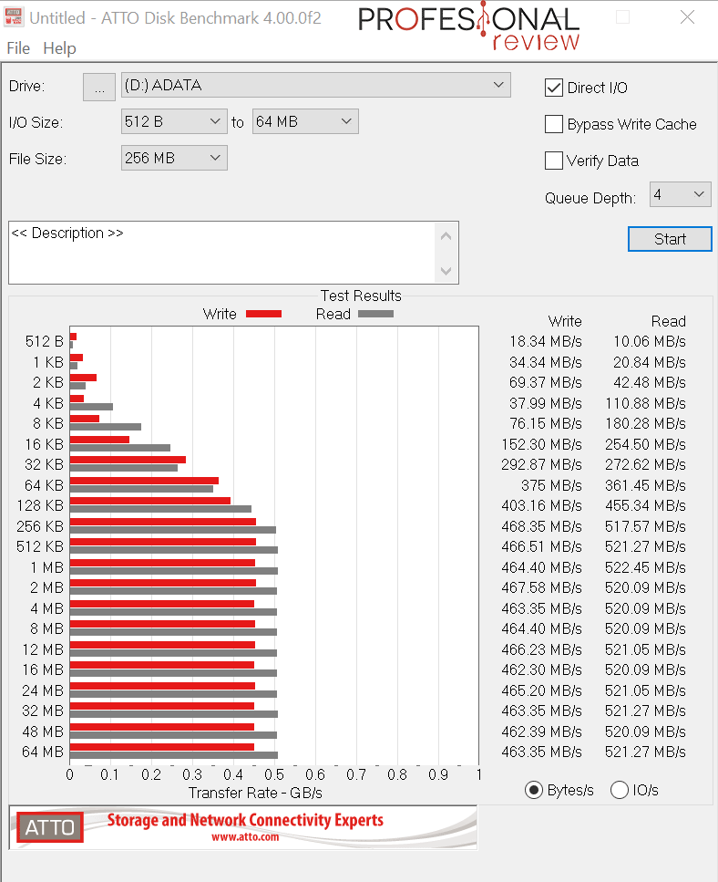 ADATA Ultimate SU750 Benchmark