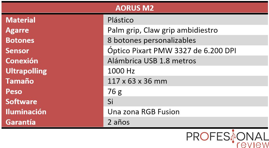 AORUS M2 características