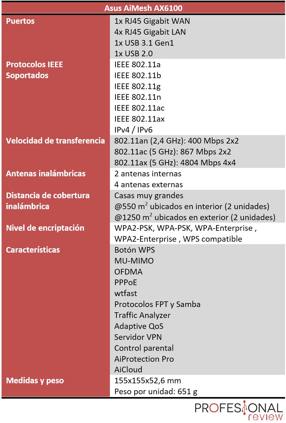 Asus AiMesh AX6100 Características