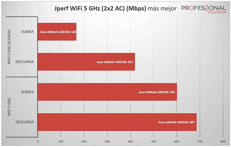 Asus AiMesh AX6100 5 GHz