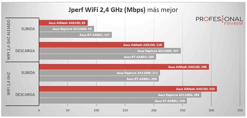 Asus AiMesh AX6100 2.4 GHz