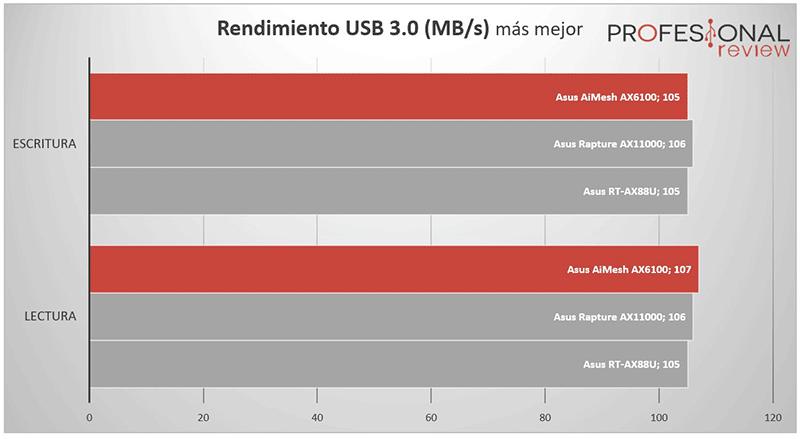 Asus AiMesh AX6100 USB