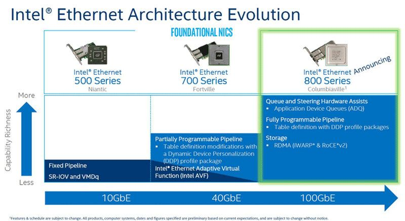 Intel Ethernet 800