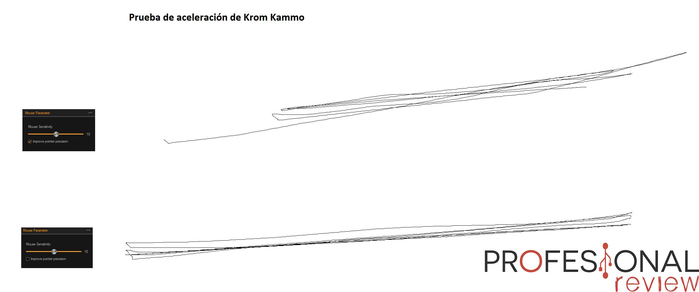 Krom Kammo aceleración
