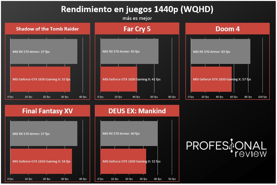 Nvidia GTX 1650 vs AMD RX 570 rendimiento en juegos