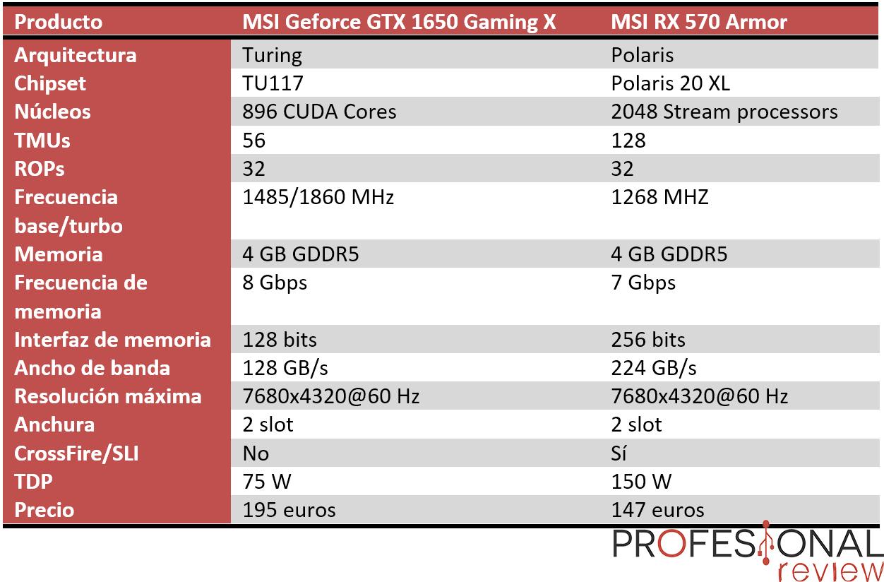 ▷ Nvidia GTX 1650 vs AMD RX 570 | Mejor GPU por menos de 200€ ?