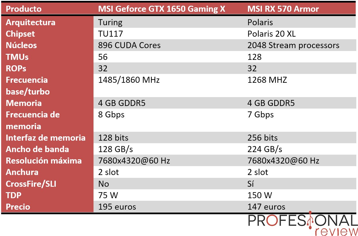 Nvidia GTX 1650 vs AMD RX 570 características