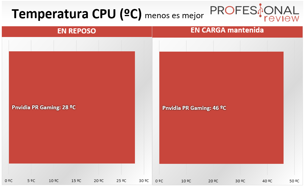 Nvidia PC gaming recomendado temperaturas