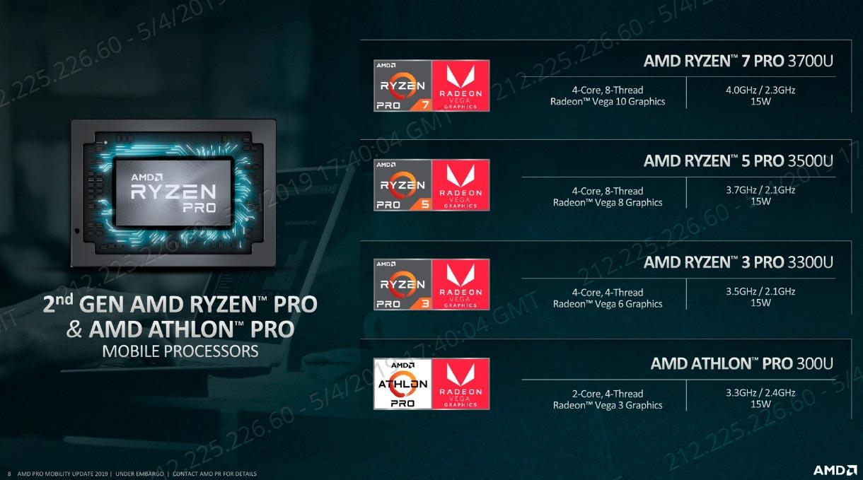 AMD Ryzen PRO modelos