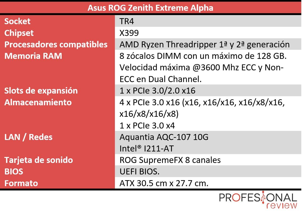 Asus ROG Zenith Extreme Alpha características técnicas