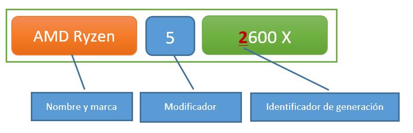 Generación AMD