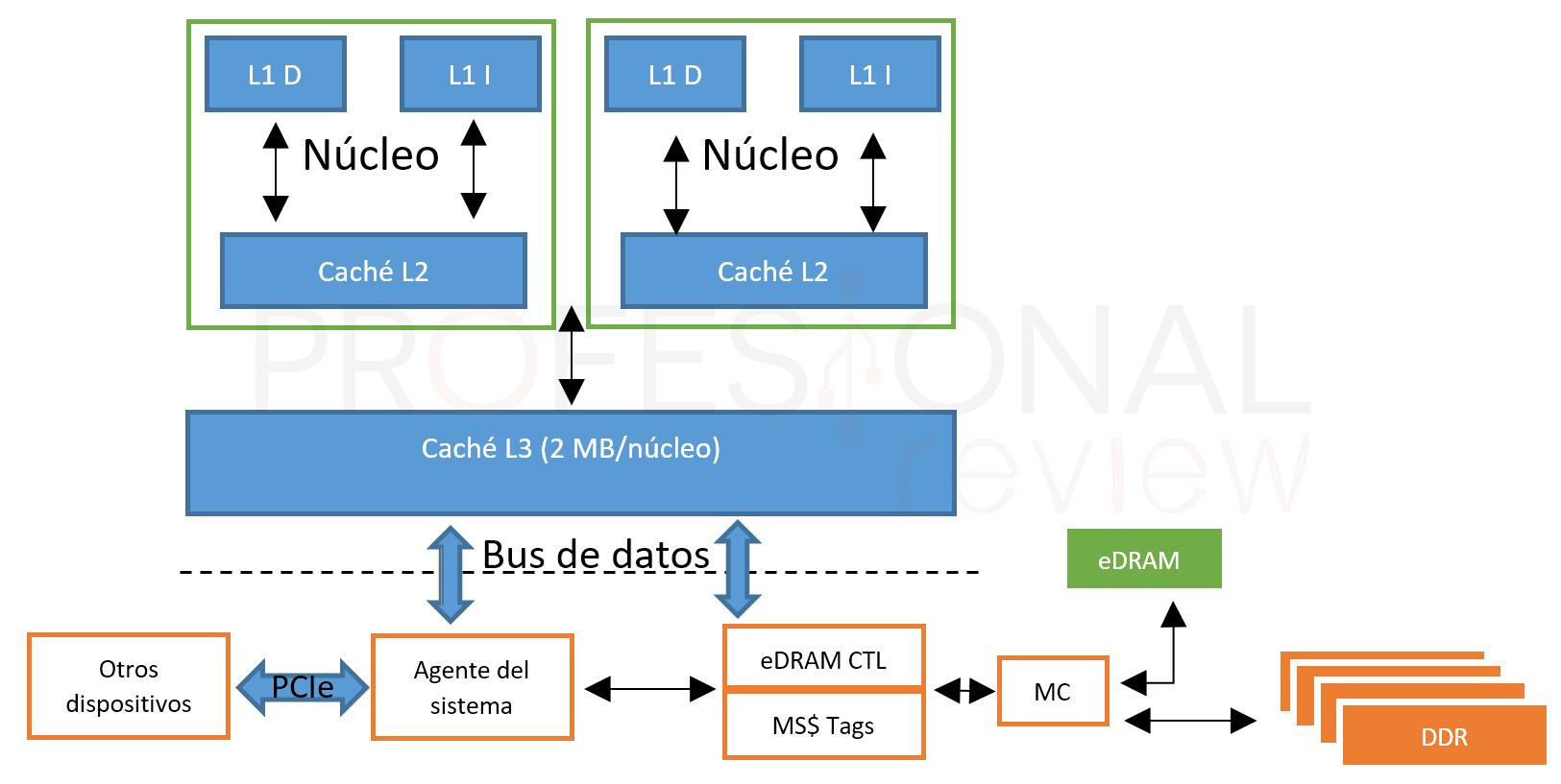 Memoria caché L1, L2 y L3 configuración