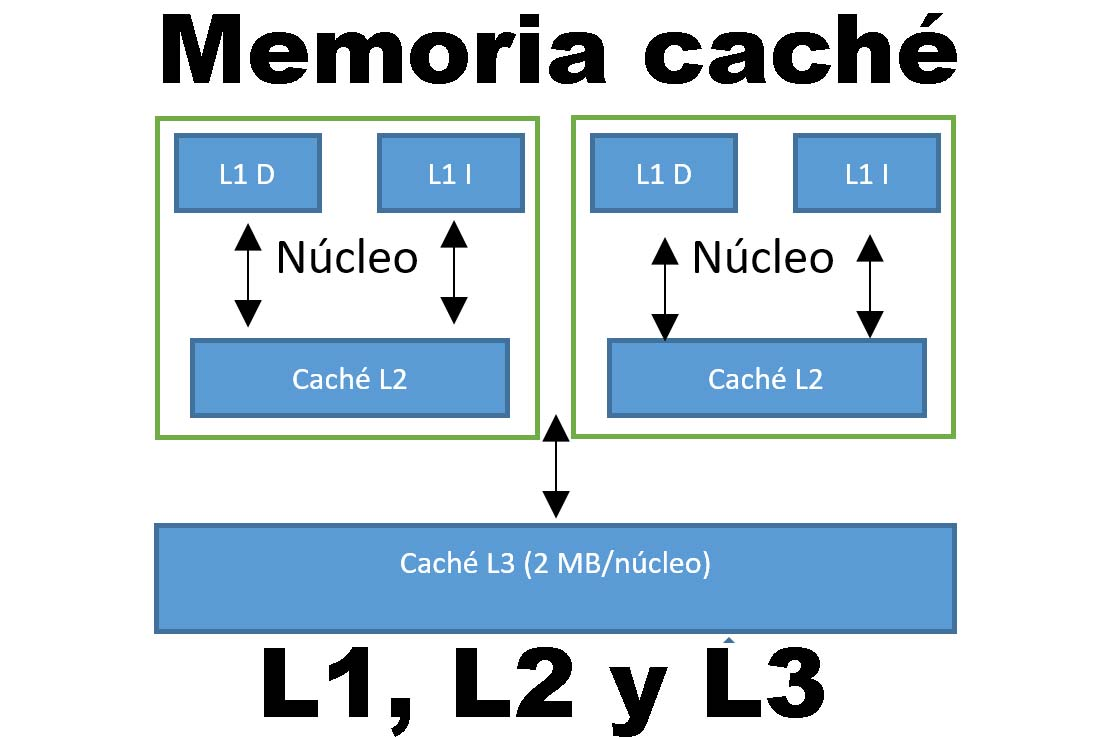 memoria caché L1, L2 y L3