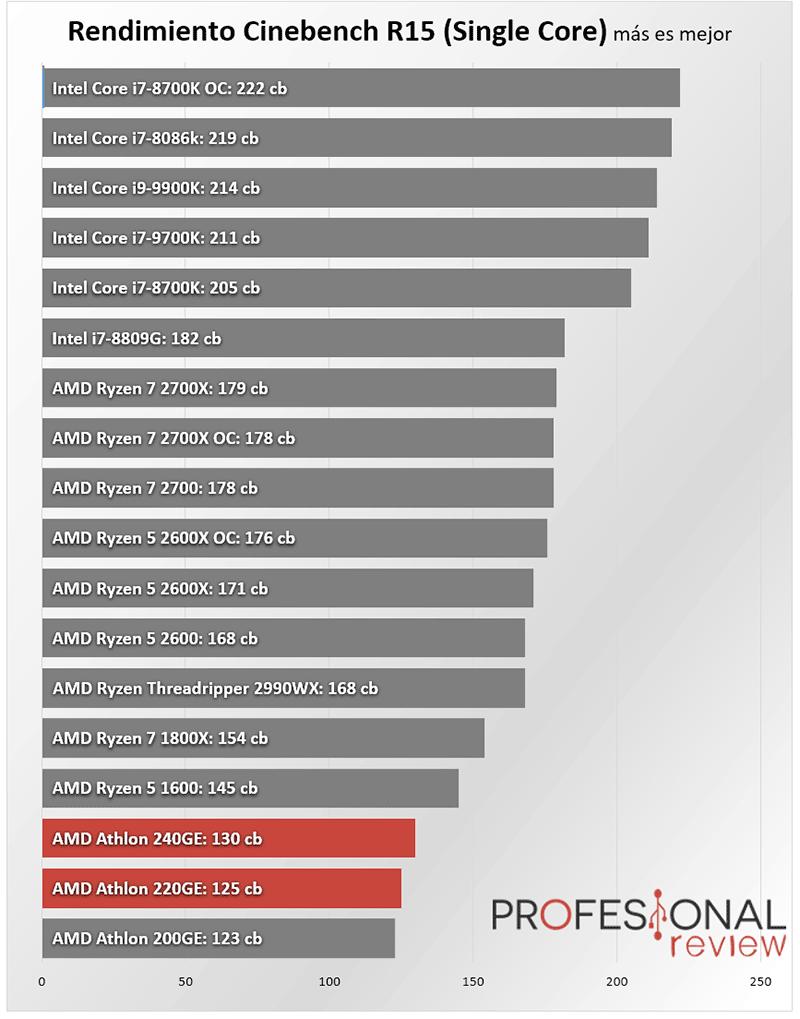 AMD Athlon 240GE y AMD Athlon 220GE benchmark