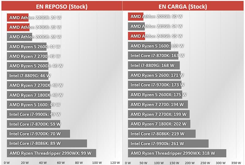 AMD Athlon 240GE y AMD Athlon 220GE consumo