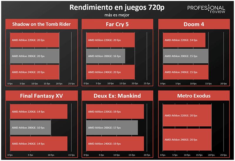 AMD Athlon 240GE y AMD Athlon 220GE juegos