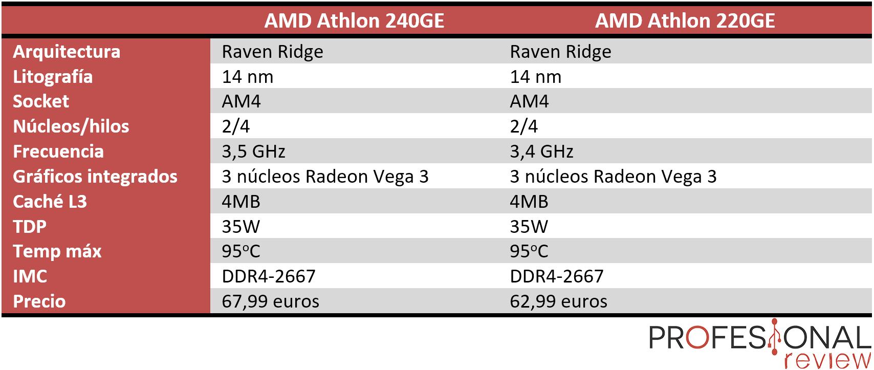 AMD Athlon 240GE y AMD Athlon 220GE características