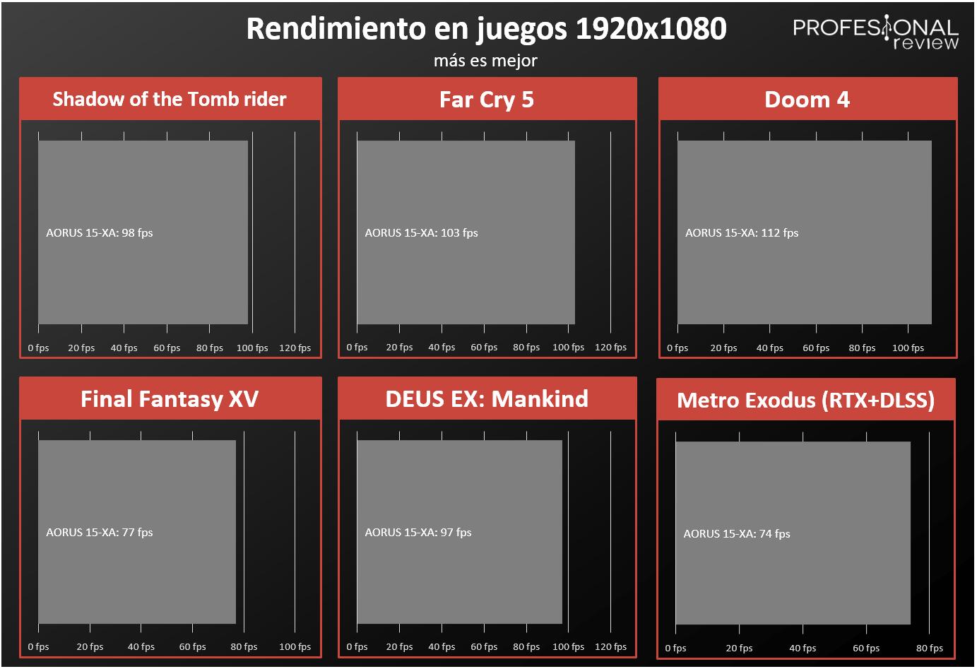 AORUS 15-XA rendimiento en juegos