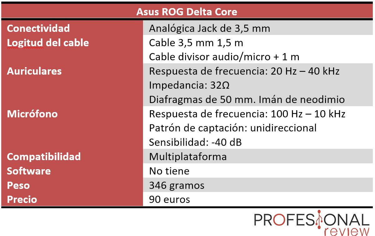 Asus ROG Delta Core Review características