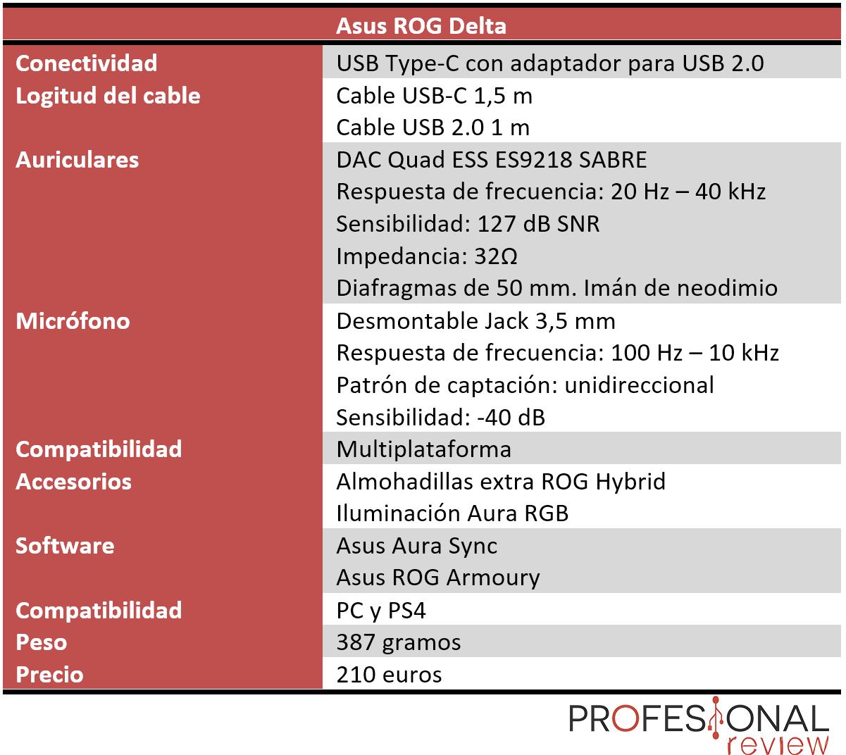 Asus ROG Delta Características